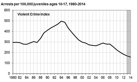 Analyzing the trends in juvenile violence in america