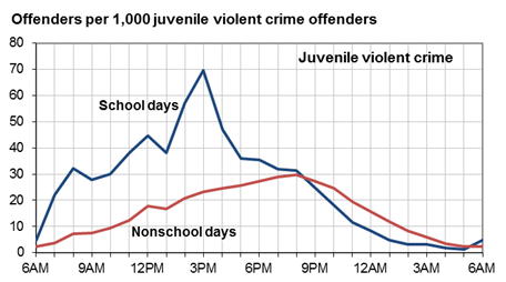 a discussion of violent crimes committed by juveniles Juvenile crimes can range from status offenses (such as underage smoking), to property crimes and violent crimes youth violence rates in the united states have dropped to approximately 12% of peak rates in 1993 according to official us government statistics, suggesting that most juvenile offending is non-violent.